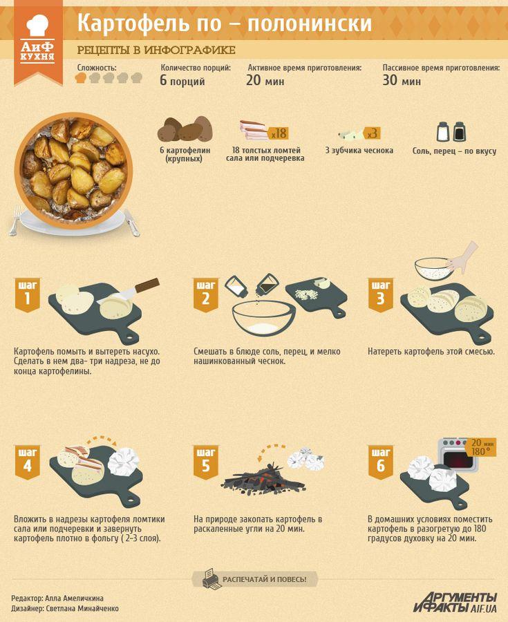 Картофель по-полонински | Рецепты в инфографике | Кухня | АиФ Украина