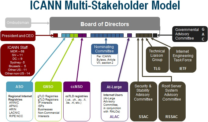 You should know who make decisions about the Internet at large. ICANN Multi-Stakeholder Model.