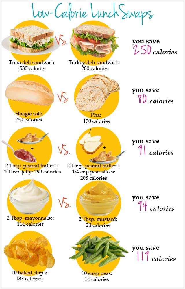 A simple guide to eating a healthy lunch with easy low-calorie food swaps