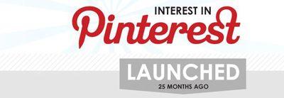 Pinterest: 25 Ayın Ardından - Günümüzün en iyi girişimlerinden olan Pinterest; dünya genelinde geniş bir kitle tarafından kullanılıyor ve bu kitle her geçen gün daha da genişliyor(...)