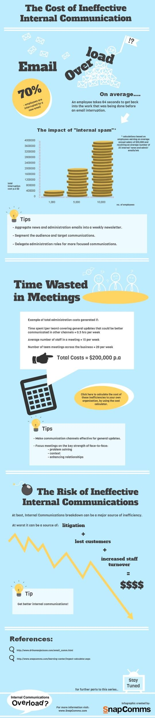 The cost of ineffective internal communication [infographic] by SnapComms