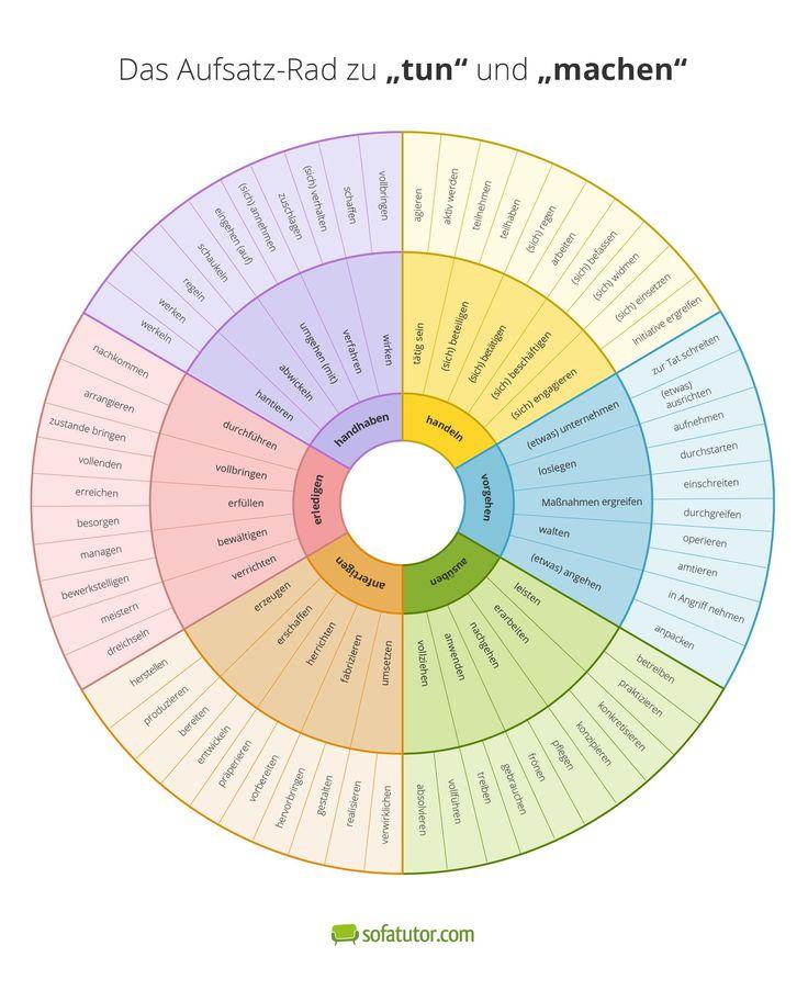 """Aufsatz-Rad 7.0: """"Tun"""" und """"machen"""" sein lassen  Die Figuren in Schüleraufsätzen tun oder machen, wonach ihnen der Sinn steht. Unser Aufsatz-Rad 7.0 präsentiert passende Synonyme zu den Verben """"tun"""" und """"machen"""". Damit kommt Abwechslung in jeden Text. Mehr dazu hier: http://magazin.sofatutor.com/lehrer/2017/02/06/aufsatz-rad-7-0-tun-und-machen-sein-lassen/"""