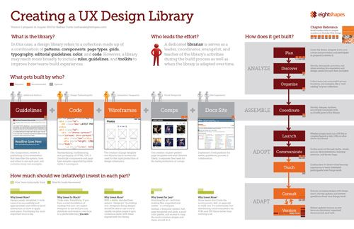 """Design patterns and modular components are effective techniques for designing and building long-lasting, consistent experiences. You may reach the point where you ask yourself """"Is it time to build a library for our team?"""""""