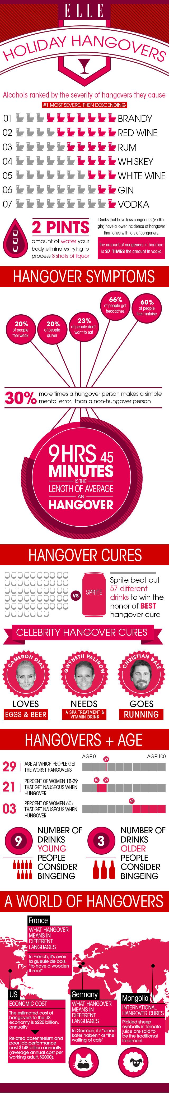 Everything you need to know about curing a hangover.