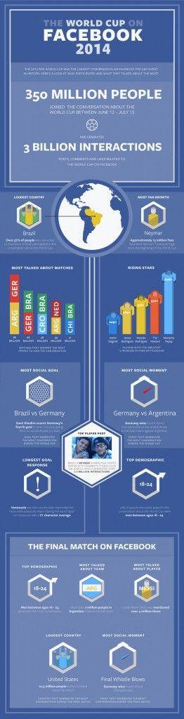 World Cup Shatters Facebook Engagement Records #Infographic | via #BornToBeSocial - Pinterest Marketing