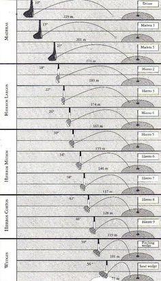 Las distancias de los palos