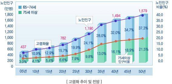 """작성일: 2011.04.01 빠르게 늙는 한국 """"2026년 초고령 사회 진입"""" 고령화가 빠르게 진행되고 있는 만큼, ..."""