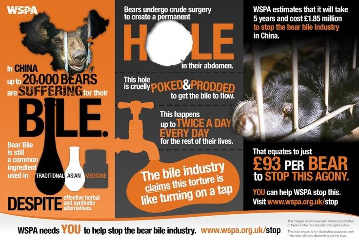 Stop the bear bile industry #wspa