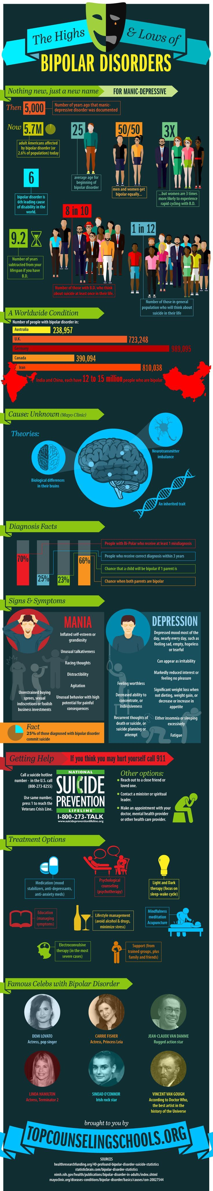 The highs & lows of bipolar disorders. Psychotherapy infographics