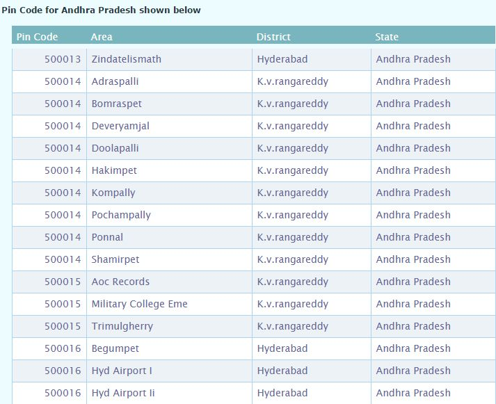 Pin Code of Khammam City of andhra pradesh, India, Search Pincode number By City, Postal Codes Of Khammam Cities