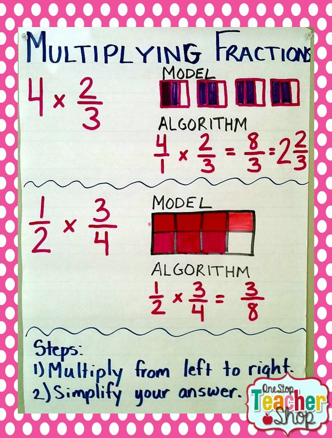 Multiplying Fractions Anchor Chart *****