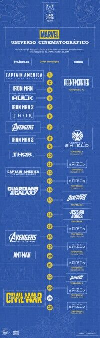 Marvel Cinematic Universe Universo Cinematografico de Marvel