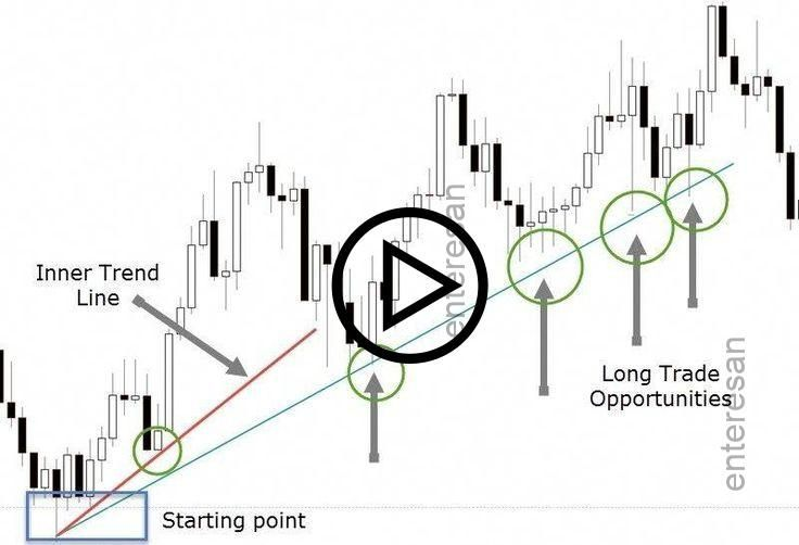 Trading Strategy Pins For Currency Binary Options Easy