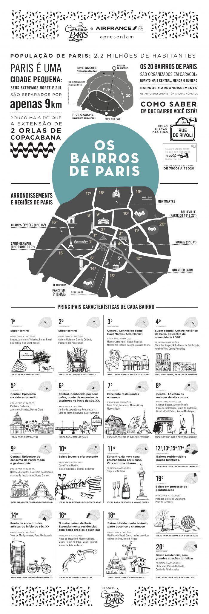Tudo que você precisa saber sobre os bairros e as regiões de Paris.\
