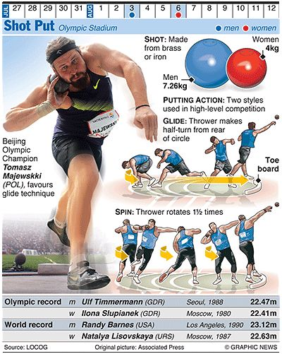 how to throw shot put and discus