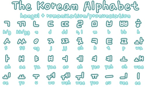 If you memorize this, (i did) you can read anything in Korean