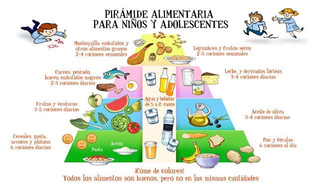 Alimentación correcta para niños y adolescentes.