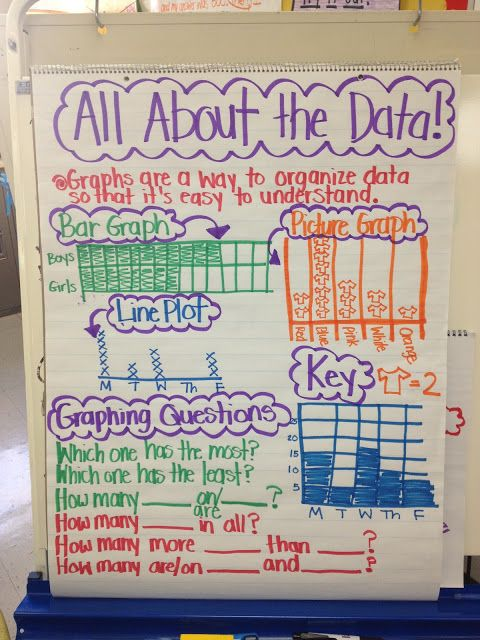 grade 7 data management unit pdf