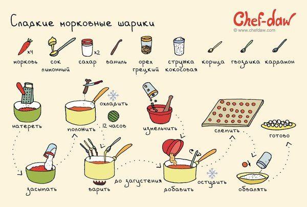 Сладкие вкусняшки еда, chef-daw, длиннопост, рецепт