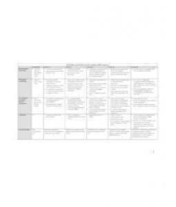 Inquiry skills - Australian curriculum