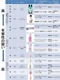 ファブリーズの除菌成分「第四級アンモニウム塩」は、陽イオン合成界面活性剤の一種で、柔軟剤や合成洗剤の抗菌剤としても使われている。洗濯の際に浮遊するほか、特に柔軟剤の場合は成分が洗濯後も衣類に付着して残留し、日々、皮膚に接触、吸入の恐れもあ...