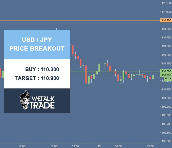 USD/JPY Price Breakout. Buy : 110.300 Target : 110.900 Stop Loss : 109.800 #Wetalktrade #Forex #Trading #ForexSignals
