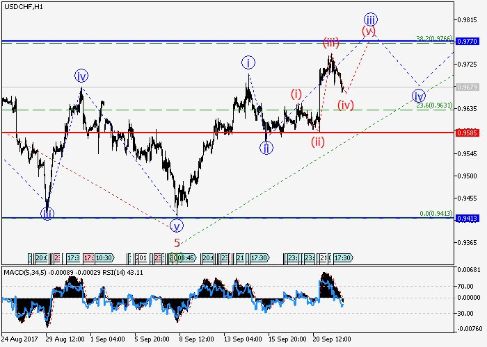 USD/CHF: wave analysis 22 September 2017, 09:03 Free Forex Signals
