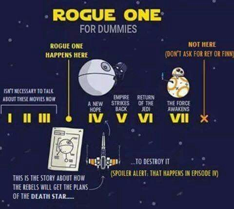 Rogue One Timeline For Dummies                                                                                                                                                      More