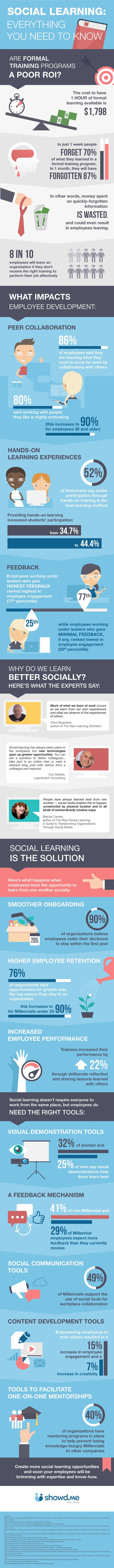 The ROI of Social Learning Infographic - http://elearninginfographics.com/roi-social-learning-infographic/