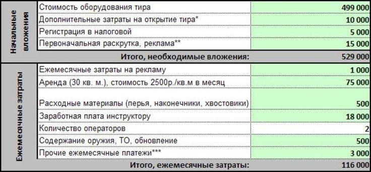 Арбалетно лучный тир Джон Малыш купить бизнес план 028
