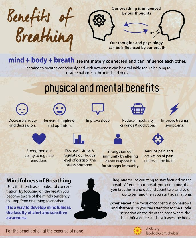 """Breathing is the bridge that connects life to consciousness and unites your body to your thoughts."" #meditation #breathing #mindfulness #yoga #mind #spiritual #awakening  - To find more info graphics, visit http://on.fb.me/1Oo3PIV"
