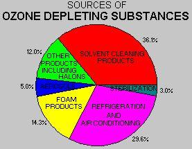 September | 2010 | Protons for Breakfast Blog  |Ozone Depletion Graph 2012