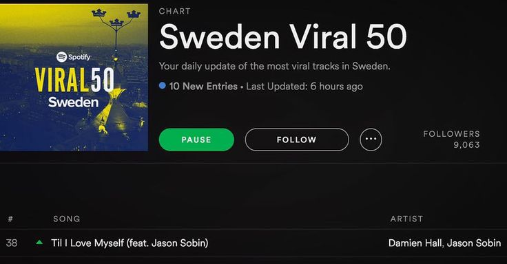 Congrats Damien Hall and Jason Sobin 'Til' I Love Myself' is back for another round in Spotify Sweden Viral 50. Thank you guys for the streaming love, you are awesome! https://open.spotify.com/user/spotifycharts/playlist/37i9dQZEVXbIPOivNiyjjS #damienhall #jasonsobin #tililovemyself #dirtyharry #seedyalleyway #spotify