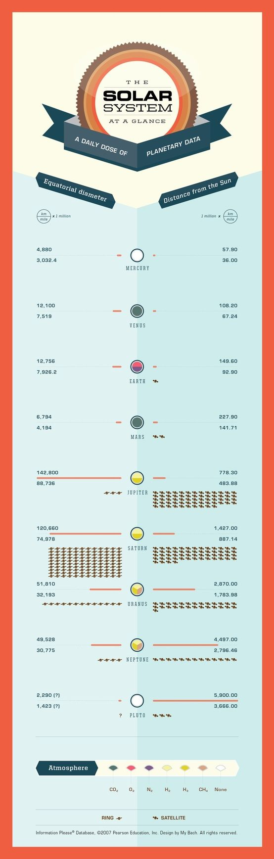 The Solar System at a glance