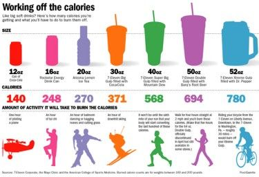 Fitness Infographics are representations of data that are artistic, creative, an…