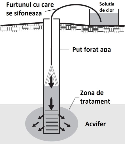 Foraje puturi apa - clorinare 2