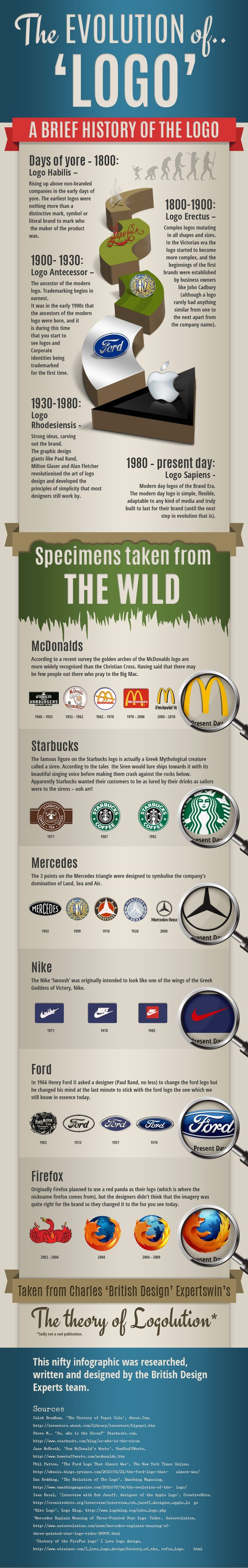 The evolution of Logo #infographic