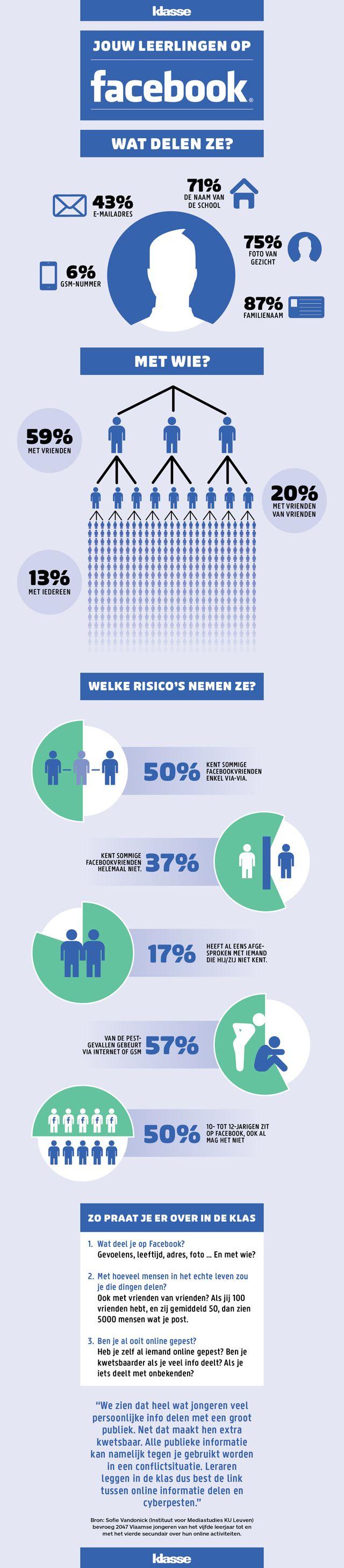 Infografiek: wat delen je leerlingen online op Facebook? #zien en gezien worden