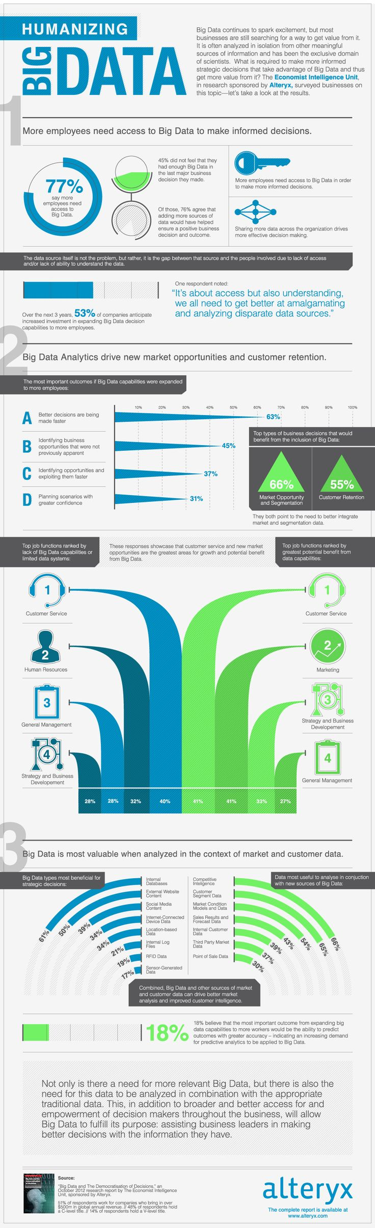 Humanizing Big Data Infographic highlights the need to enable more employees with access to Big Data and the ability to analyze it in the context with other relevant data. These findings are based on a new global survey conducted by the Economist Intelligence Unit and Alteryx.