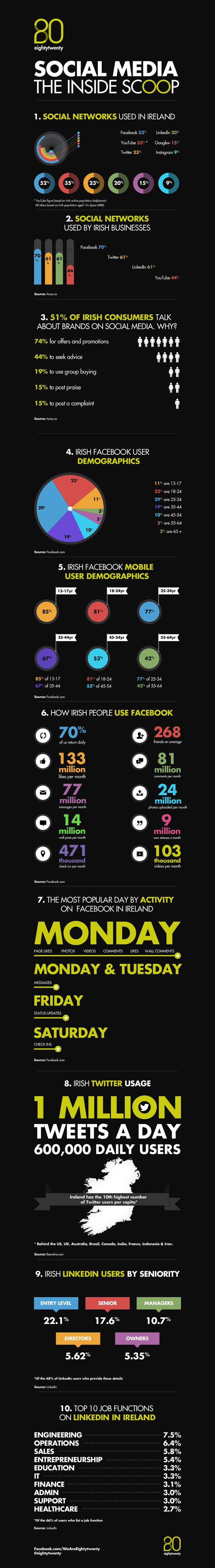 Stats on Digital usage in Ireland