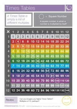 This is a simple and FREE skills poster on the subject of Times Tables. The poster features simple colour coding of the multiples from top to bottom, with the square numbers highlighted. You may also like: Crazy Chain Times Tables Card Games Times Tables Clip Cards Two's Five's and Ten's Matching Activity Three's Six's and Nine's Matching Activity Four's Eights and Eleven's Matching Activity Seven's and Twelves Matching Activity...