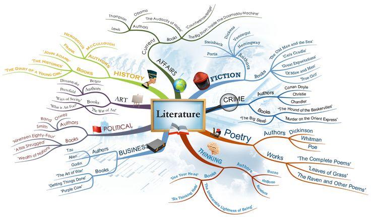 Literature Mind Map by Krystian Morgan