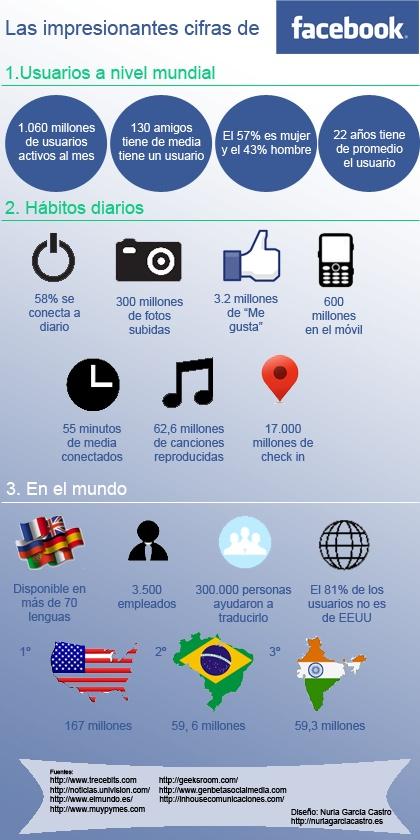 Las impresionantes cifras de FaceBook #infografia #infographic #socialmedia