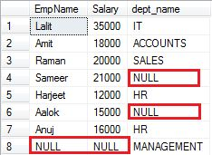 How to use FULL OUTER JOIN in SQL SERVER with example http://www.webcodeexpert.com/2014/01/how-to-use-full-outer-join-in-sql.html