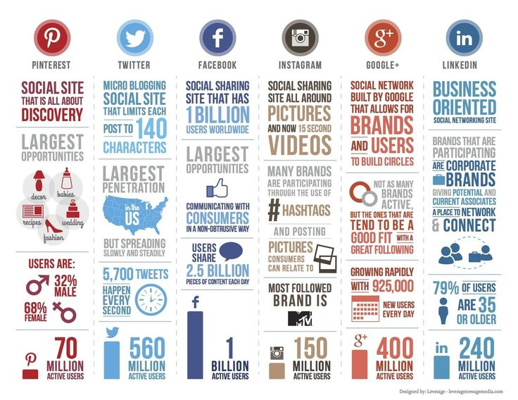 A breakdown of the top 6 Social Media sites by mission, user base, and other interesting segmentation groups.