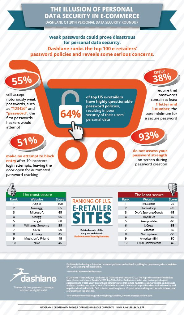 The Illusion of Personal Data Security in E-Commerce Infographic