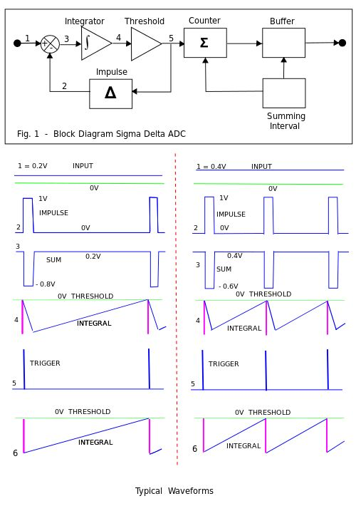 Delta-sigma modulation - Wikipedia, the free encyclopedia