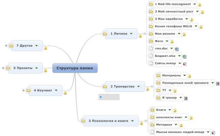 Как структурировать свои файлы с помощью программы MindJet