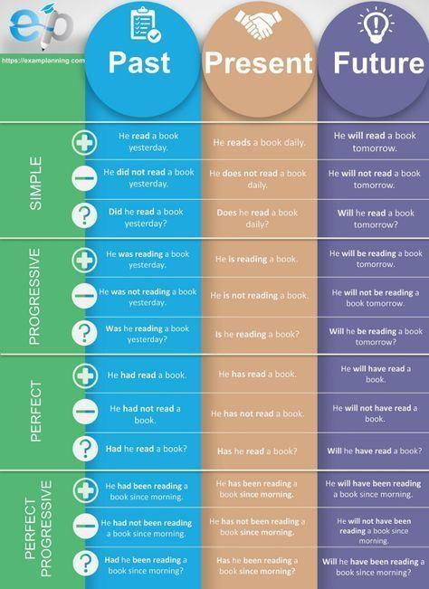 Zeitdiagramme helfen Ihnen, Zeitformen zu lernen u…