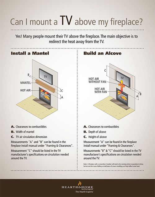 Heat & Glo | Mounting-a-TV-Over-Your-Fireplace